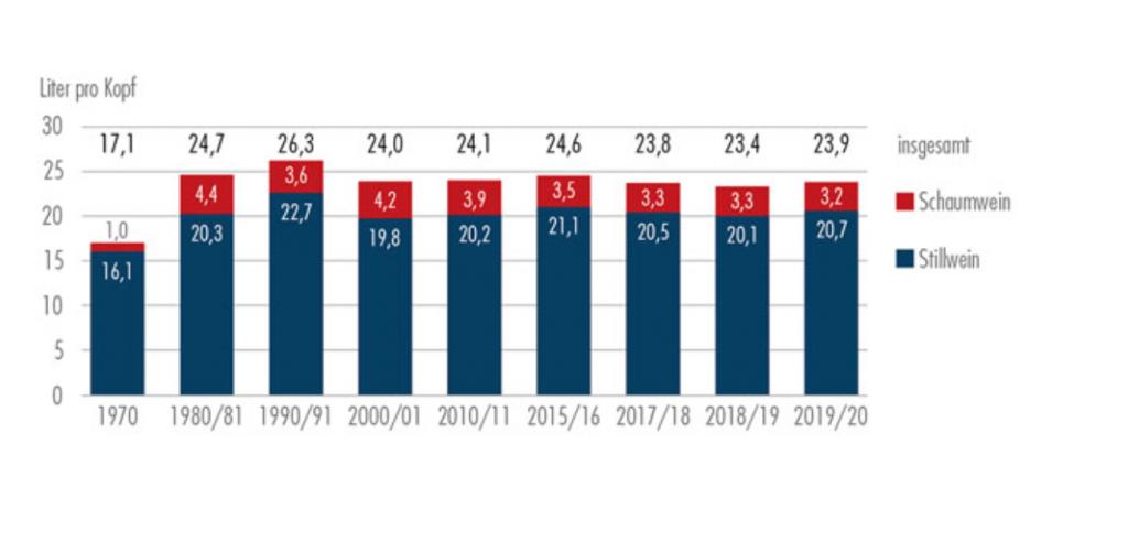 il consumo del vino in germania 2019/2020 - la statisca si vede nelle news 21 01 di wein.plus